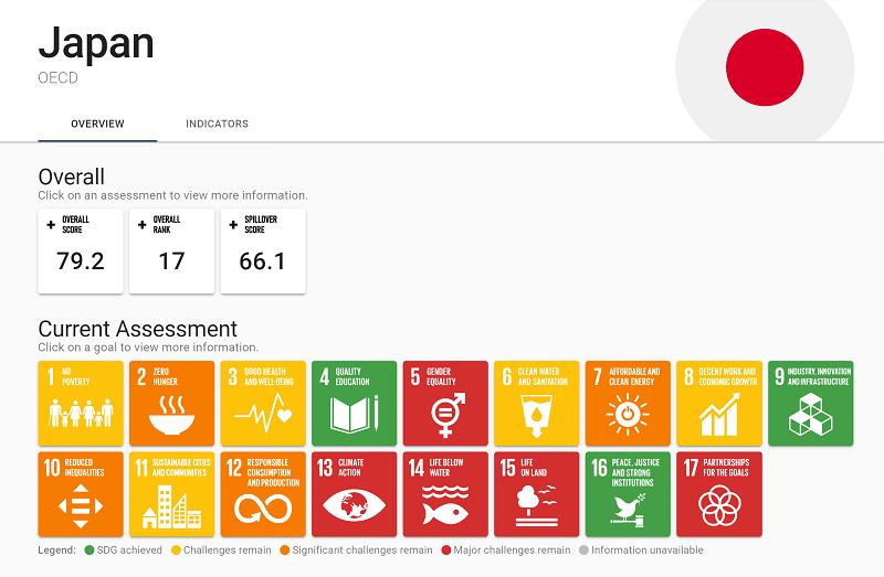2020_sustainable_development_report